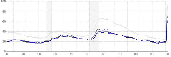 Sioux City, Iowa monthly unemployment rate chart